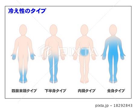 「内臓冷え イラスト」の画像検索結果